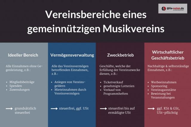 Grafik mit Vereinsbereichen gemeinnütziger Musikvereine